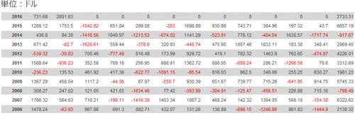 Profit Rush・10年間の月別損益表.PNG